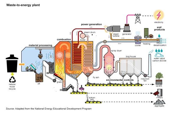 wastetoenergy.gif